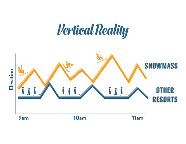Vertical Reality Graph